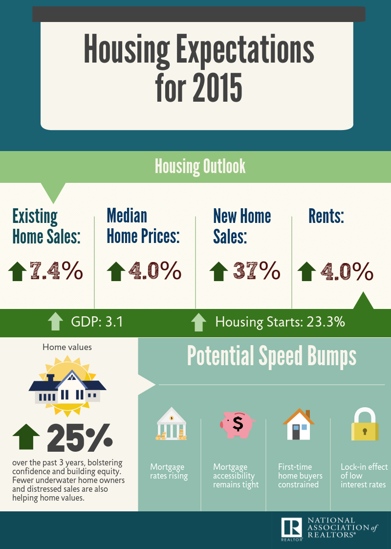 infographic-research-2015-housing-expectations-2015-01-07