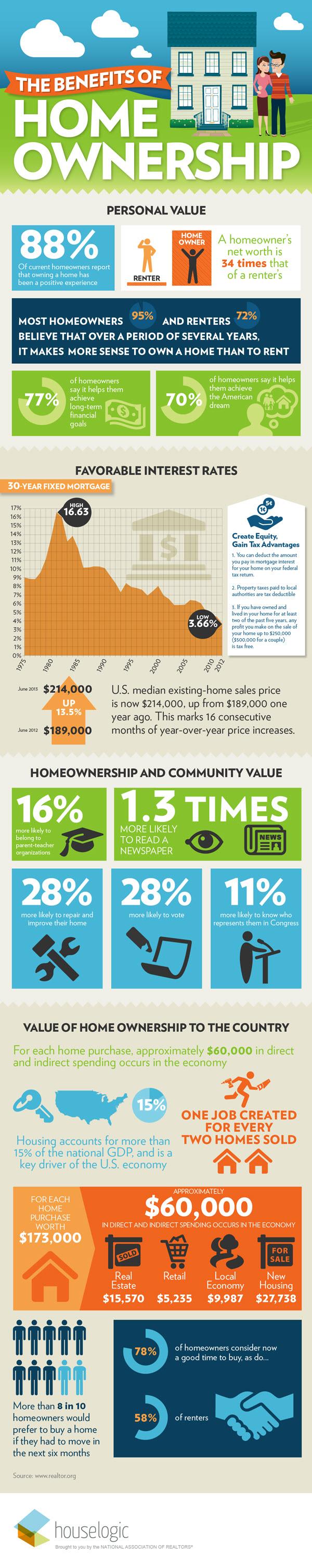 Benefits%20Homeownership