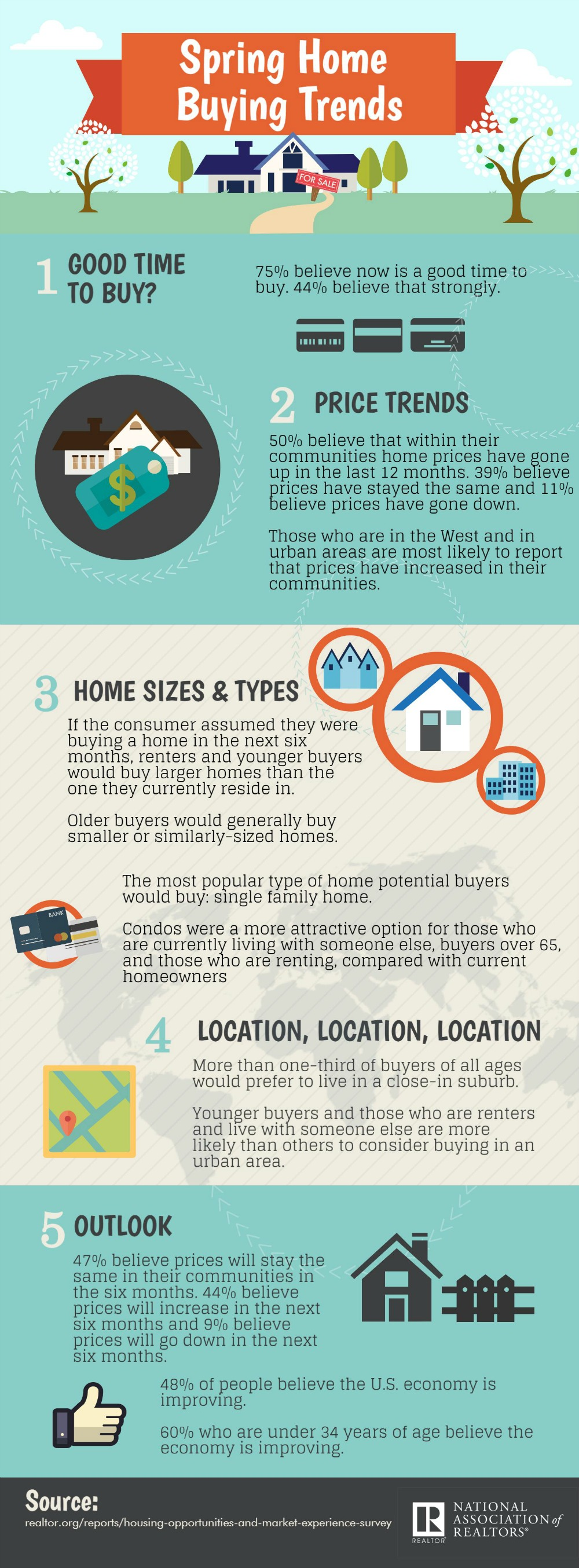 2016-spring-home-buying-trends-infographic-03-28-2016-full