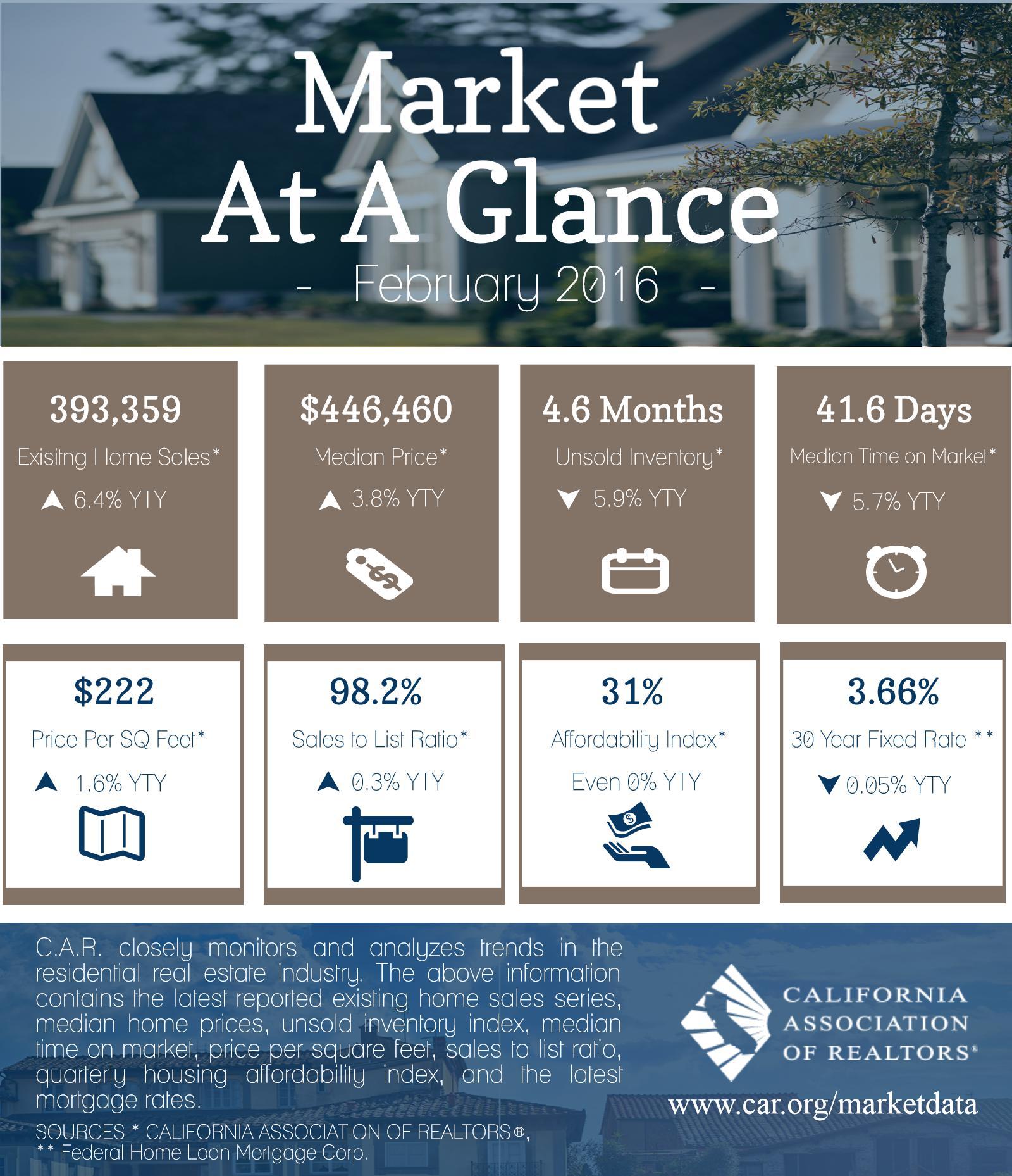 market-at-glance-feb-16