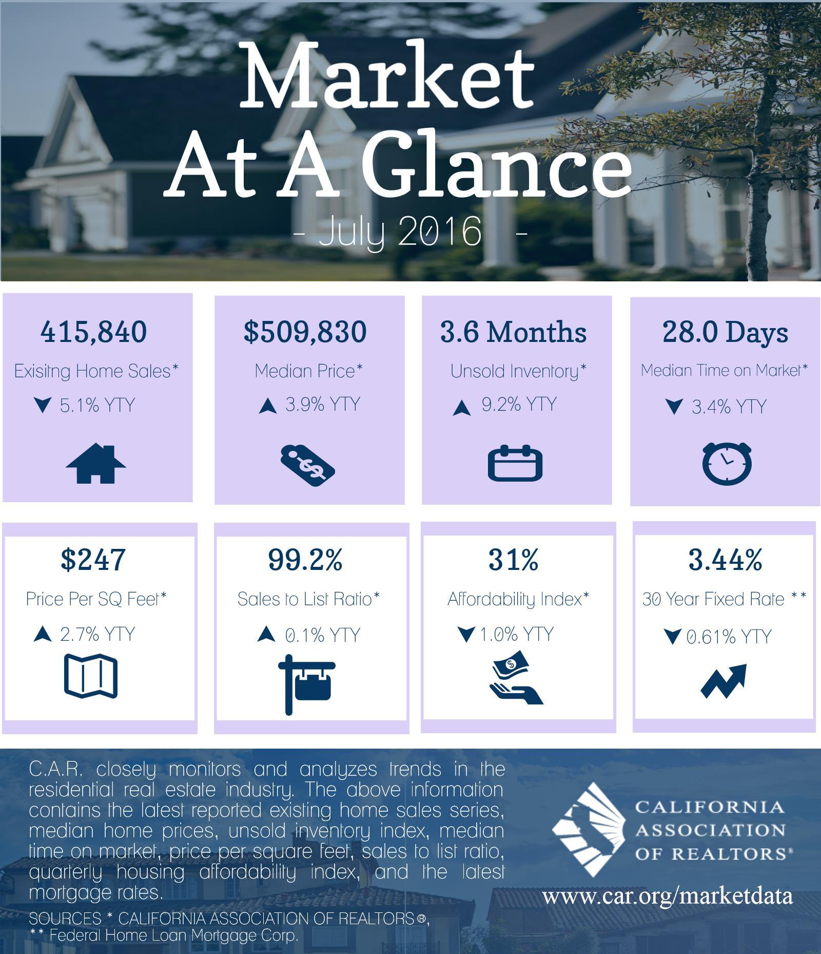 market-at-glance-jul-16-ig