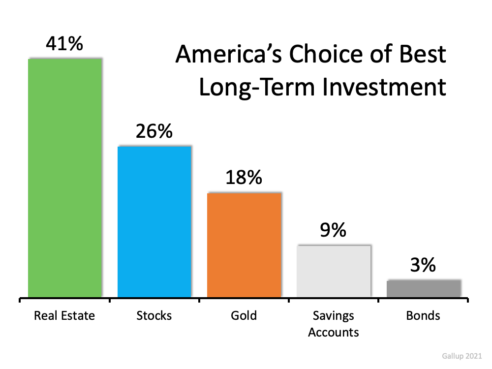 Americans See Real Estate as a Better Investment Than Stocks or Gold   Simplifying The Market
